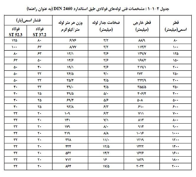 جدول مشخصات ضخامت جداره لوله های فولادی