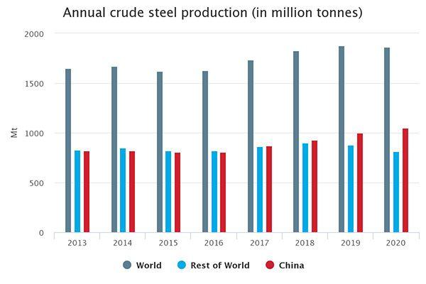 و فروش فولاد 2021 3